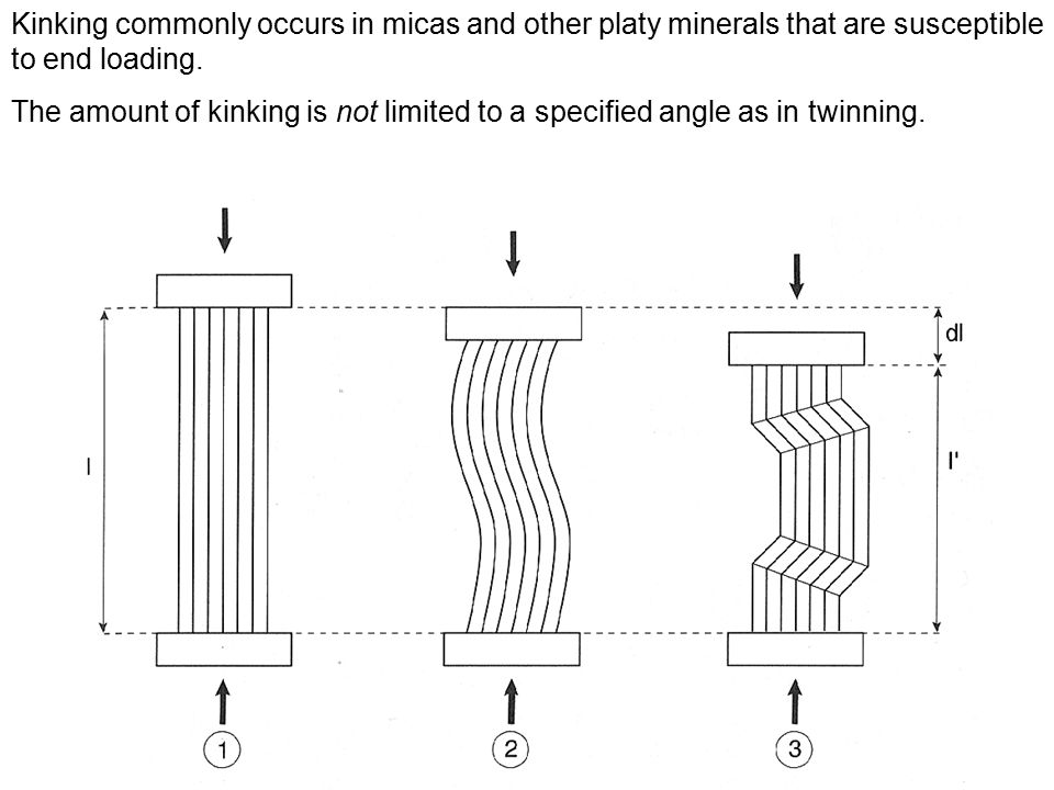 Kinking commonly occurs in micas and other platy minerals that are susceptible to end loading. The amount of kinking is not limited to a specified ang