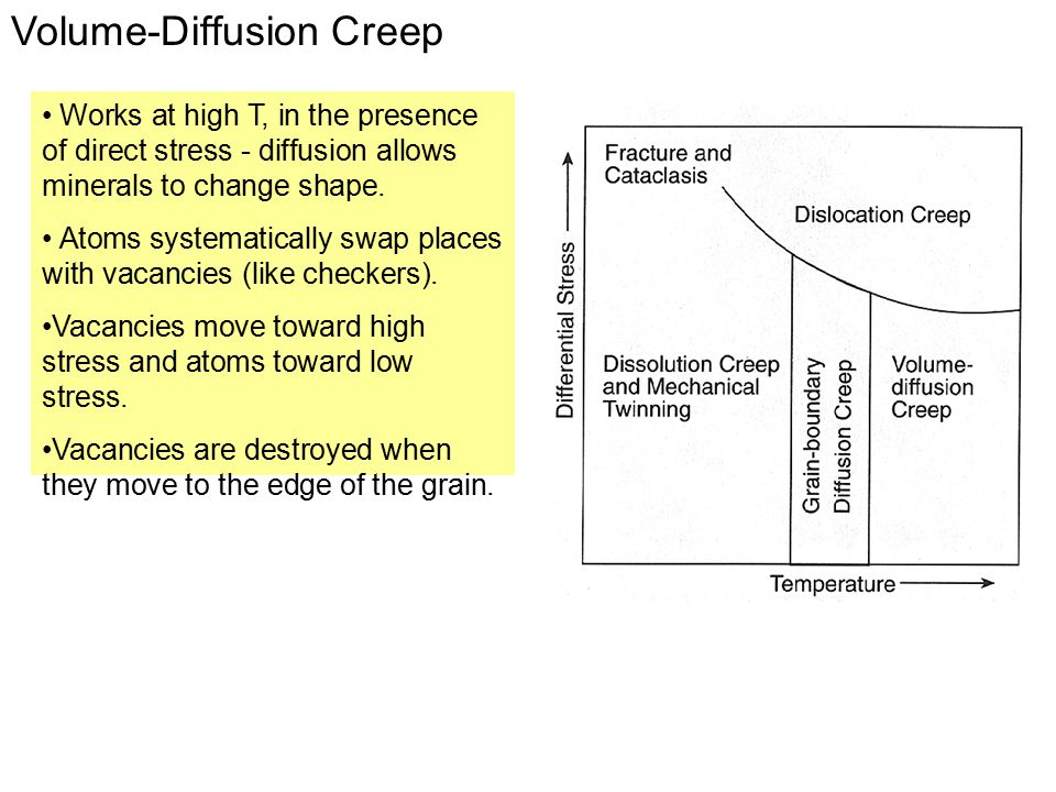 Volume-Diffusion Creep Works at high T, in the presence of direct stress - diffusion allows minerals to change shape. Atoms systematically swap places
