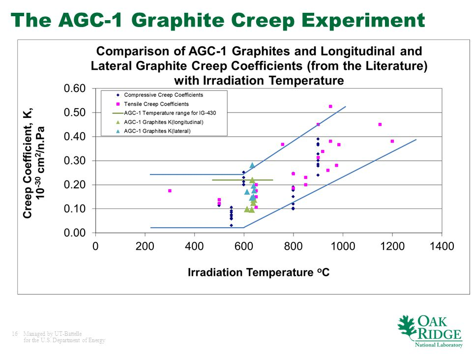 16Managed by UT-Battelle for the U.S. Department of Energy The AGC-1 Graphite Creep Experiment