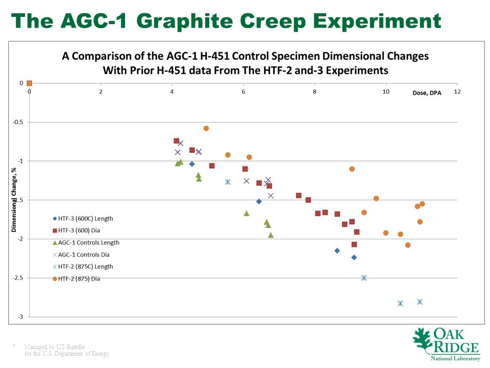 7Managed by UT-Battelle for the U.S. Department of Energy The AGC-1 Graphite Creep Experiment