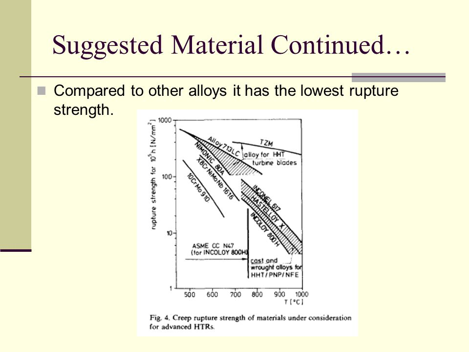 Suggested Material Continued… Compared to other alloys it has the lowest rupture strength.