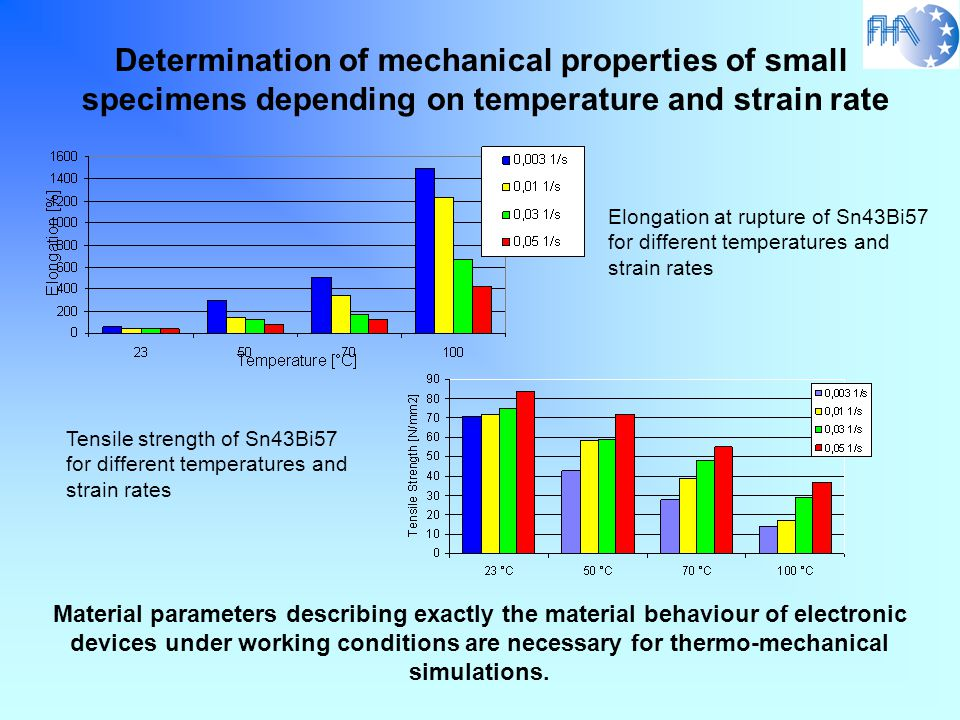 Size Effect on Mechanical Properties of Copper Foils The smaller the tested volume the lower the ductility !