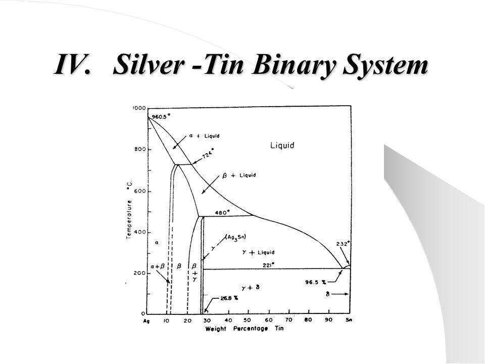 IV.Silver -Tin Binary System