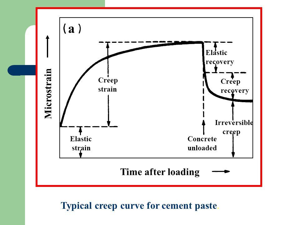 Nature of Concrete Creep and Shrinkage