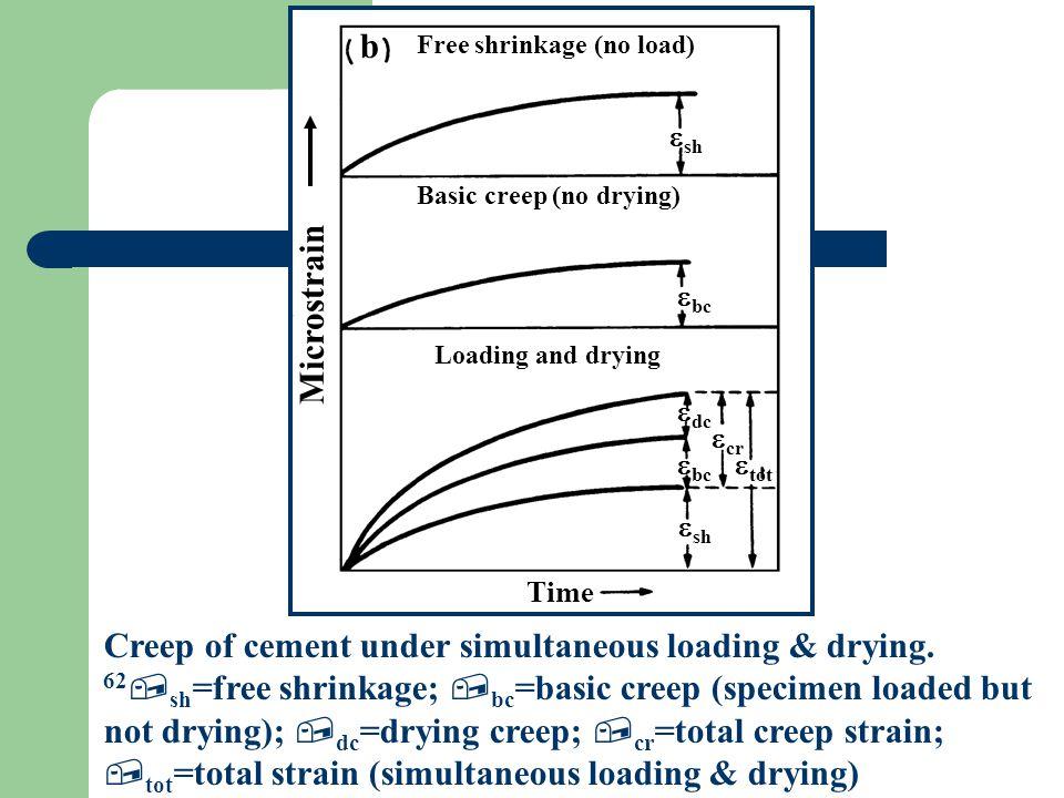 Burger Model Constant Stress (Creep) time Strain