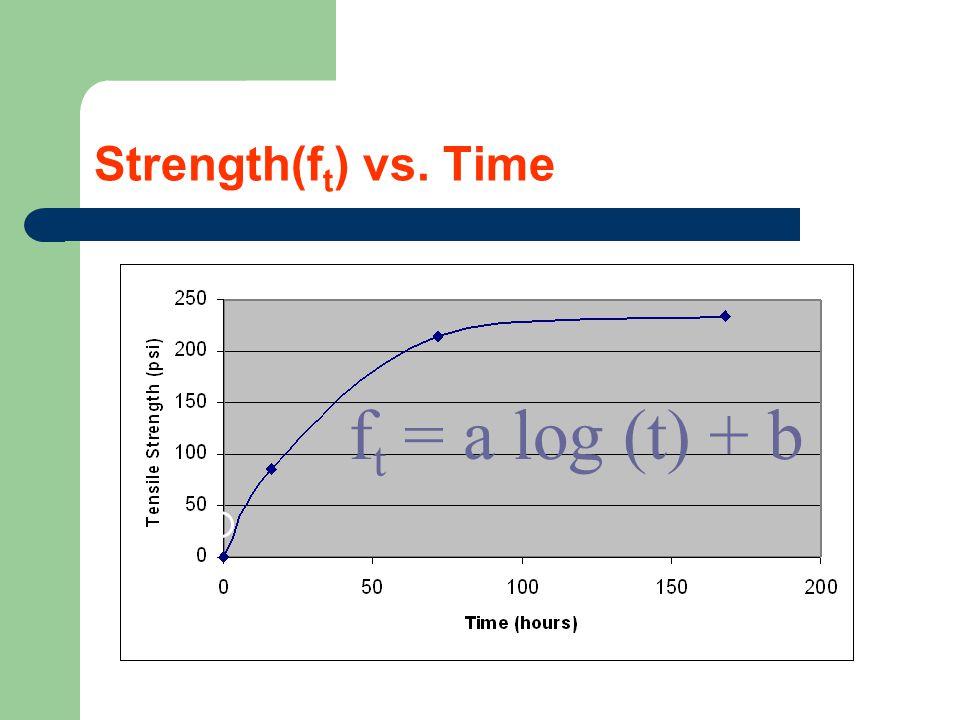 Strength(f t ) vs. Time f t = a log (t) + b