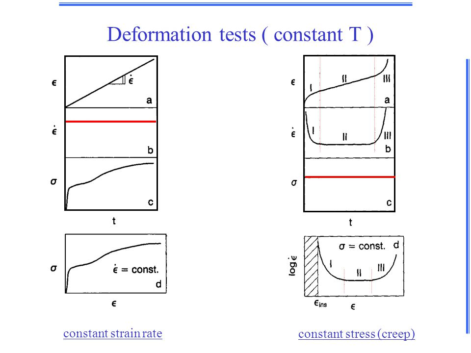 constant strain rate constant stress (creep) Deformation tests ( constant T )