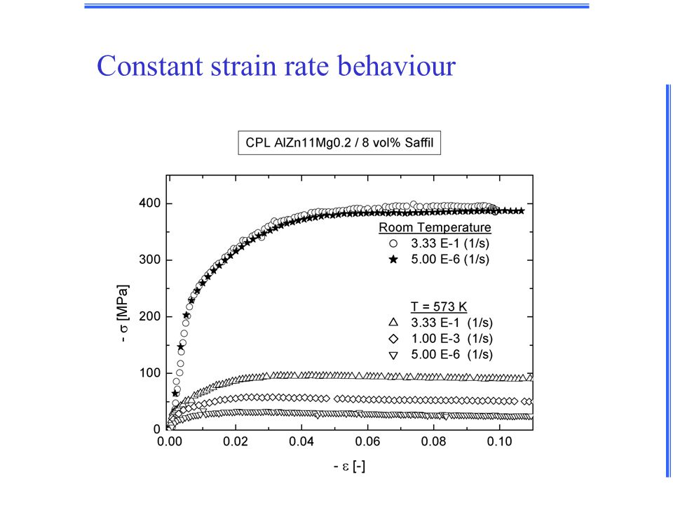 Constant strain rate behaviour
