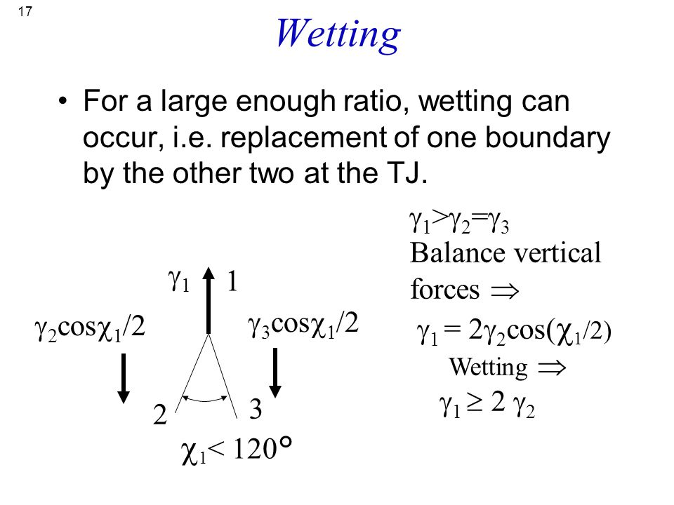 17 Wetting For a large enough ratio, wetting can occur, i.e. replacement of one boundary by the other two at the TJ.  1 < 120° 1 2 3  1 >  2 =  3
