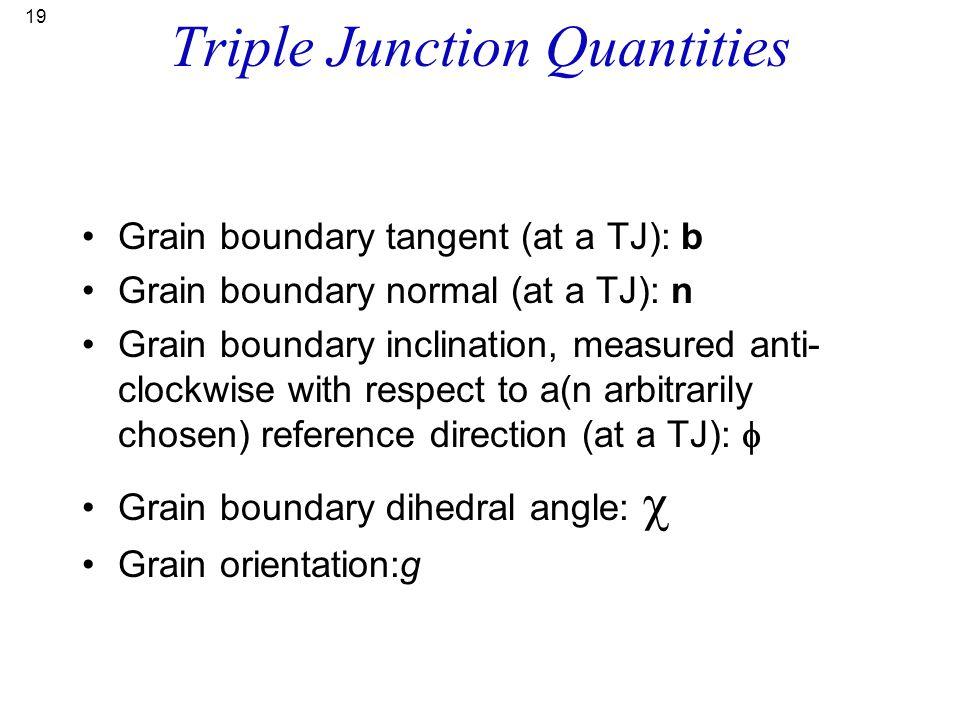 19 Triple Junction Quantities Grain boundary tangent (at a TJ): b Grain boundary normal (at a TJ): n Grain boundary inclination, measured anti- clockw