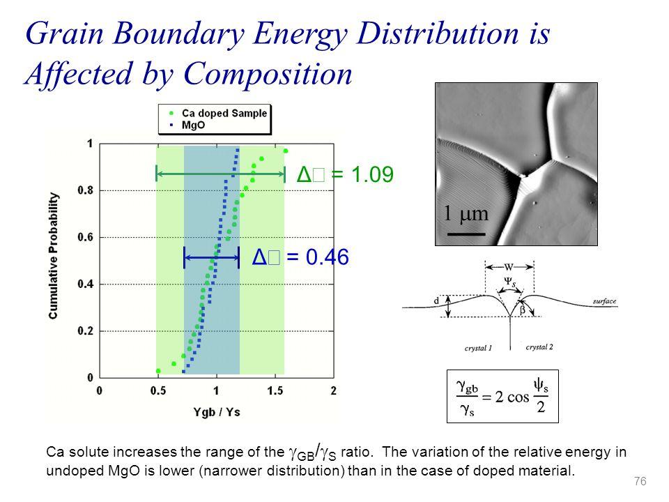 Δ  = 1.09 Δ  = 0.46 Ca solute increases the range of the  GB /  S ratio. The variation of the relative energy in undoped MgO is lower (narrower di