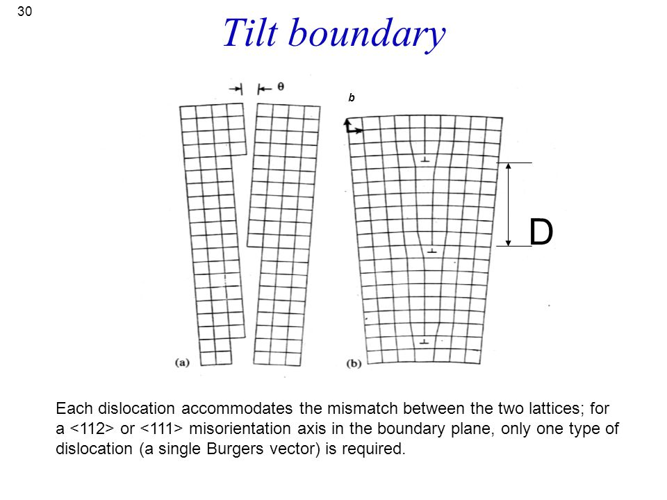 30 Tilt boundary b D Each dislocation accommodates the mismatch between the two lattices; for a or misorientation axis in the boundary plane, only one