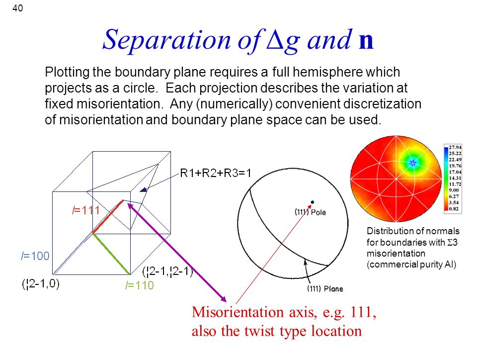 40 Misorientation axis, e.g. 111, also the twist type location Separation of ∆g and n Plotting the boundary plane requires a full hemisphere which pro