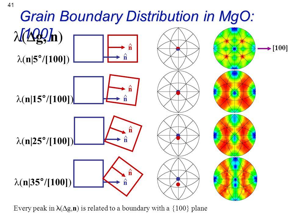 41 Grain Boundary Distribution in MgO: [100] n ^ n ^ [100] (  g, n) (n 5°/[100]) n ^ n ^ (n 15°/[100]) n ^ n ^ (n 25°/[100]) n ^ n ^ (n 35°/[100]) Ev