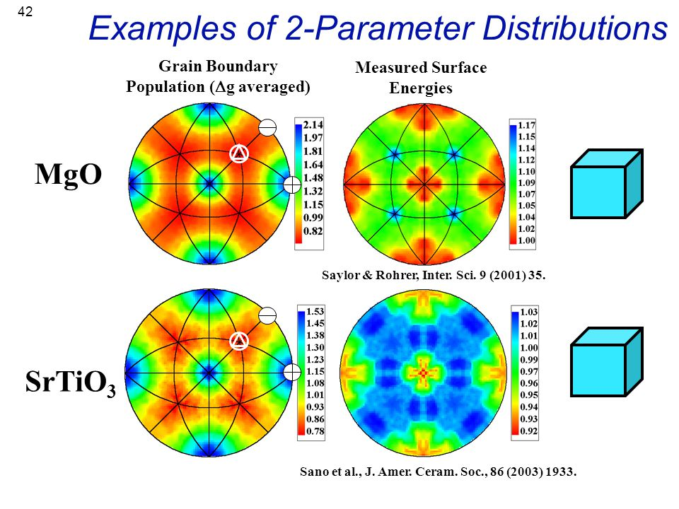42 Examples of 2-Parameter Distributions Grain Boundary Population (  g averaged) MgO Measured Surface Energies Saylor & Rohrer, Inter. Sci. 9 (2001)
