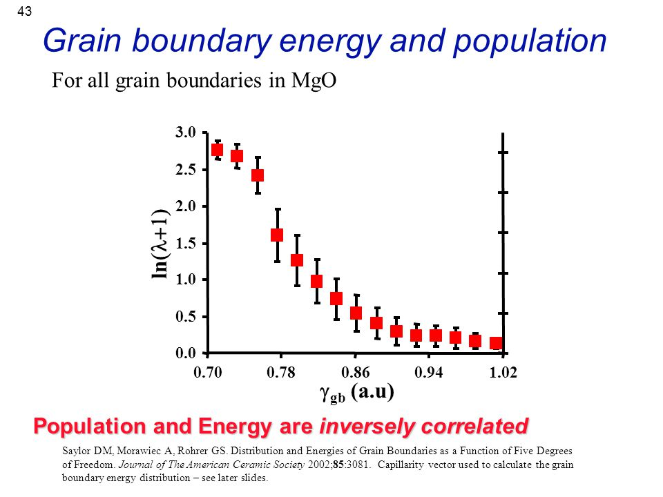 43 For all grain boundaries in MgO Grain boundary energy and population Population and Energy are inversely correlated Saylor DM, Morawiec A, Rohrer G