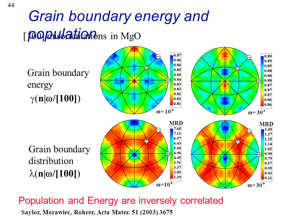 44  = 10°  = 30° Grain boundary energy [100] misorientations in MgO Grain boundary energy and population Population and Energy are inversely correla