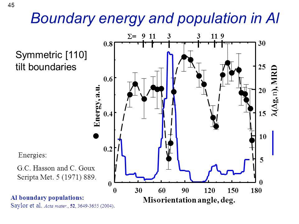 45 Boundary energy and population in Al G.C. Hasson and C. Goux Scripta Met. 5 (1971) 889. Energies: Symmetric [110] tilt boundaries Al boundary popul
