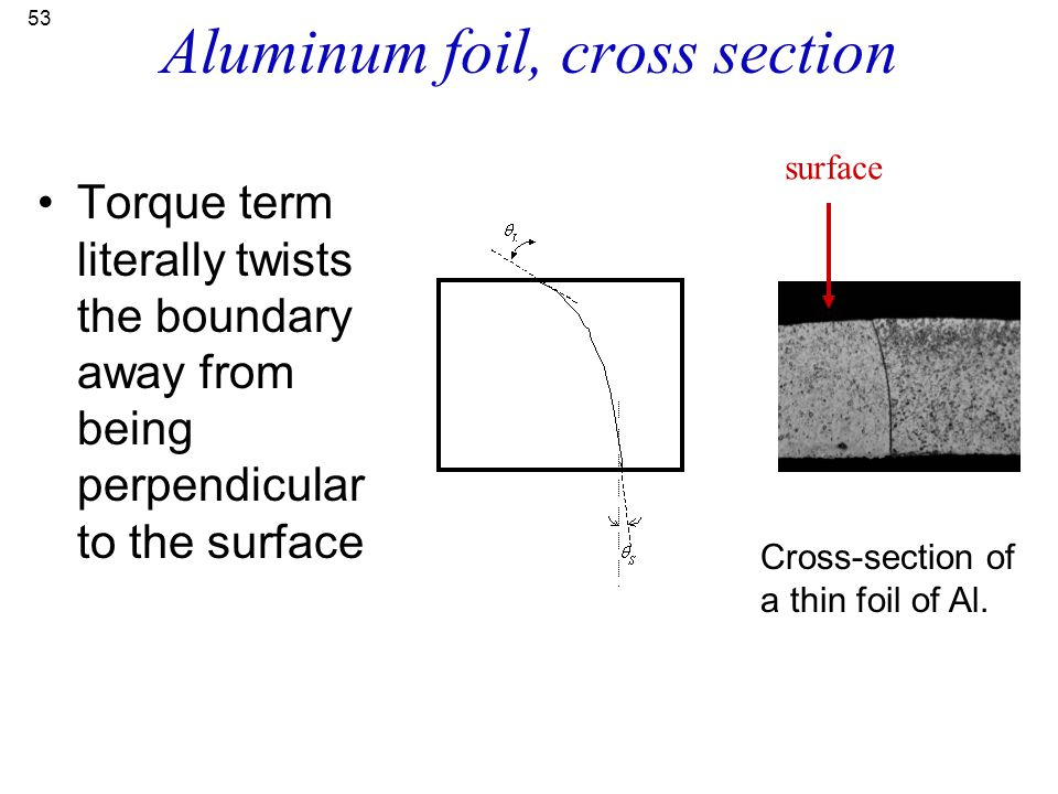53 Aluminum foil, cross section Torque term literally twists the boundary away from being perpendicular to the surface surface Cross-section of a thin