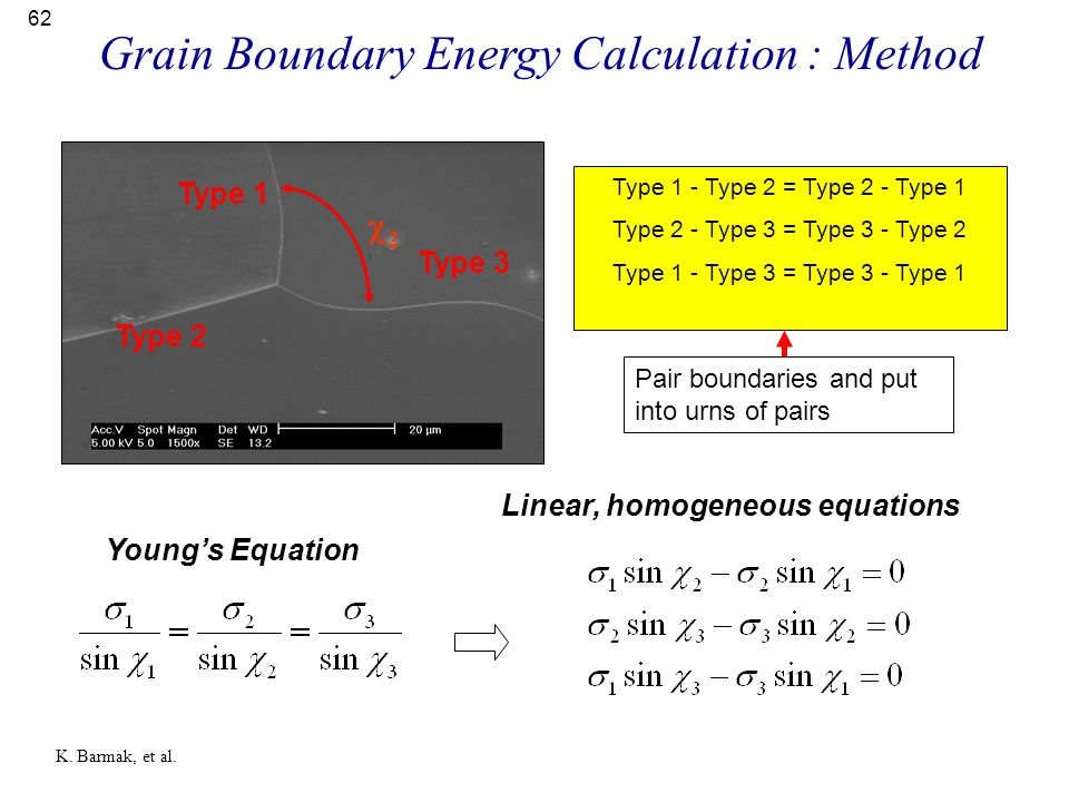 62 Young's Equation Linear, homogeneous equations Type 3 Type 1 Type 2 Type 1 - Type 2 = Type 2 - Type 1 Type 2 - Type 3 = Type 3 - Type 2 Type 1 - Ty