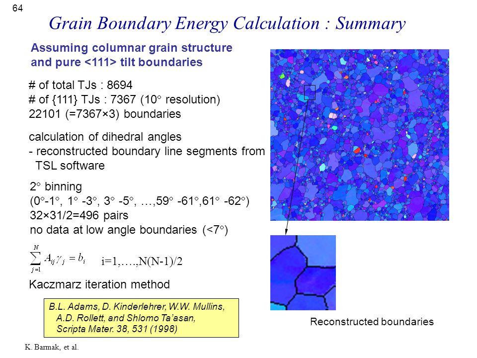 64 # of total TJs : 8694 # of {111} TJs : 7367 (10  resolution) 22101 (=7367×3) boundaries 2  binning (0  -1 , 1  -3 , 3  -5 , …,59  -61 ,61