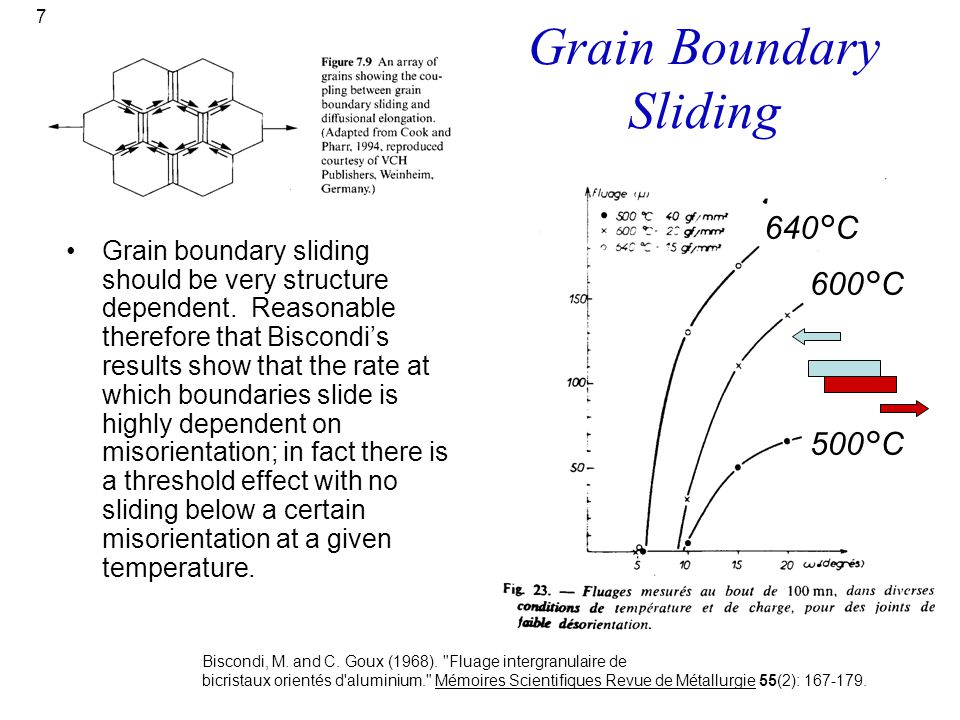 7 Grain Boundary Sliding Grain boundary sliding should be very structure dependent. Reasonable therefore that Biscondi's results show that the rate at