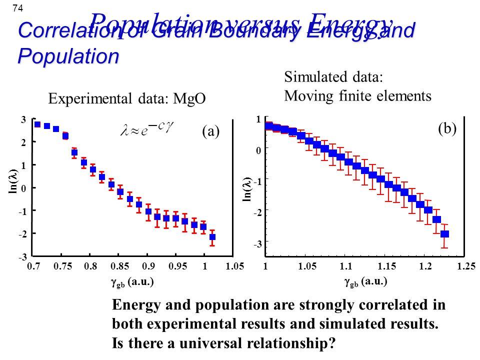 74 Correlation of Grain Boundary Energy and Population Simulated data: Moving finite elements -3 -2 0 1 11.051.11.151.2 1.25 ln( )  gb (a.u.) (b) Ene