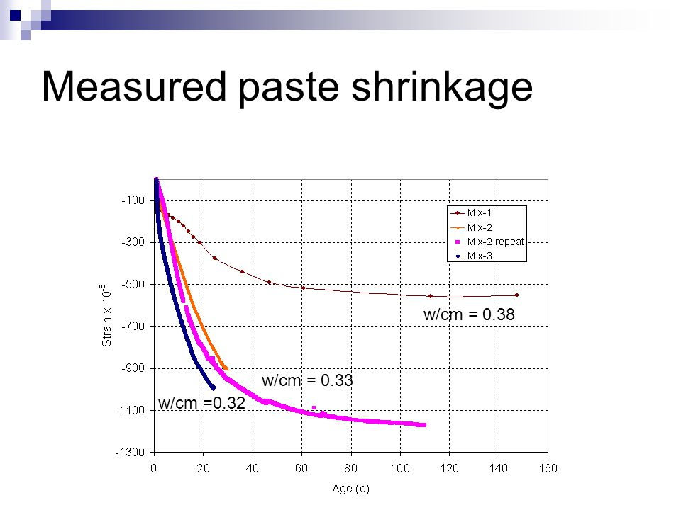 Measured paste shrinkage w/cm = 0.38 w/cm = 0.33 w/cm =0.32
