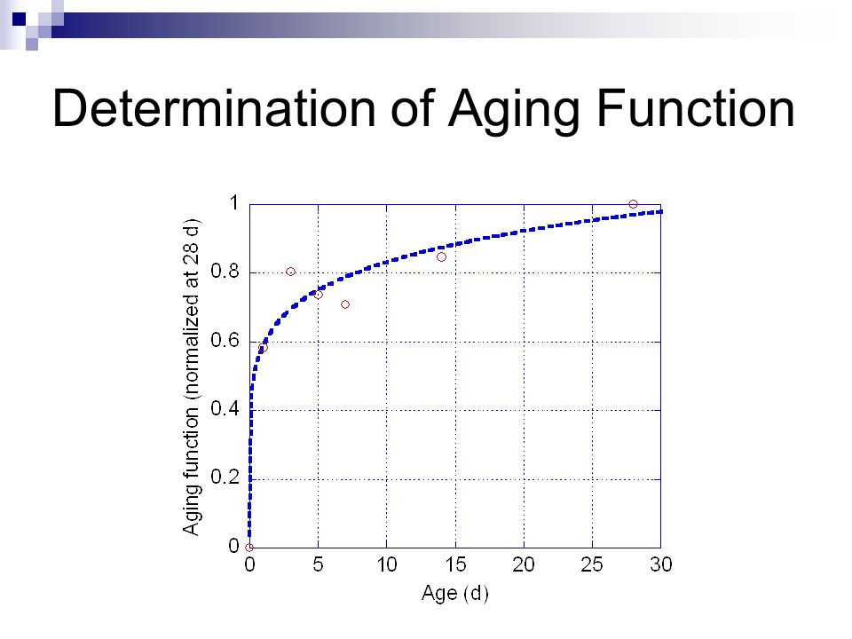 Determination of Aging Function