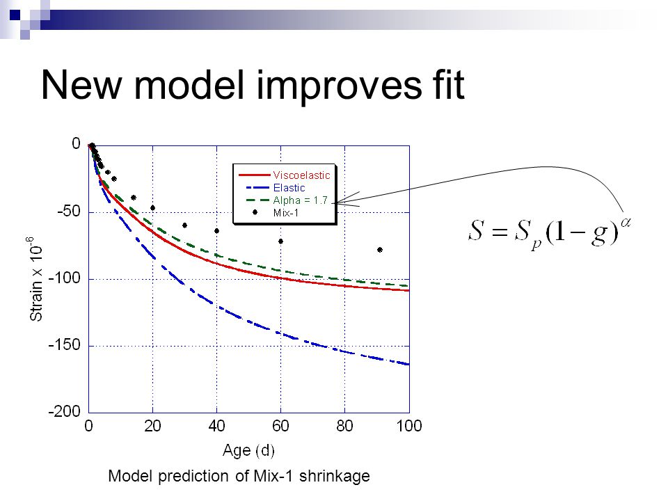 New model improves fit Model prediction of Mix-1 shrinkage