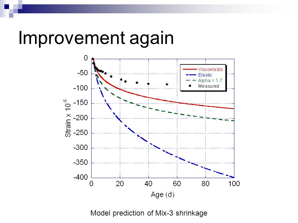 Improvement again Model prediction of Mix-3 shrinkage