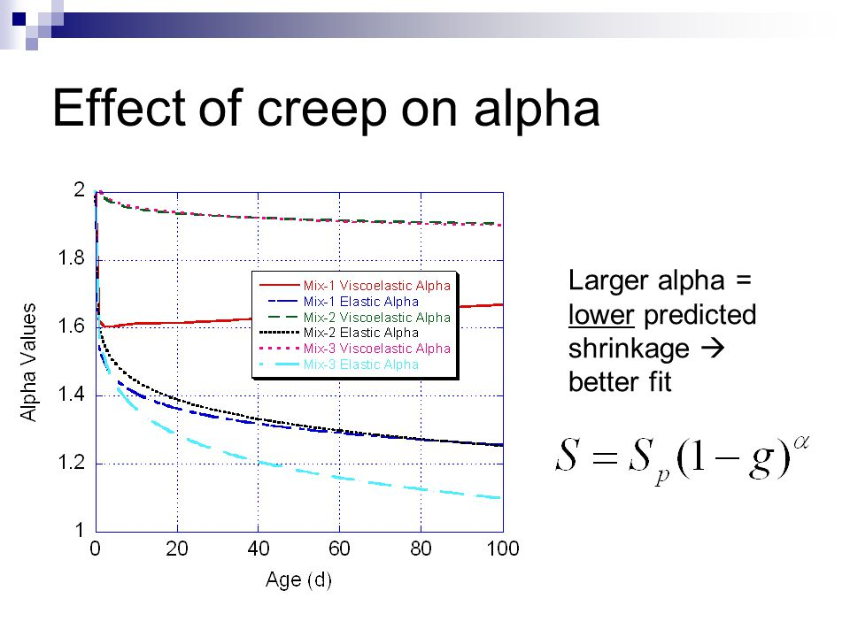 Effect of creep on alpha Larger alpha = lower predicted shrinkage  better fit