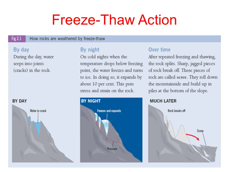 Freeze-Thaw Action