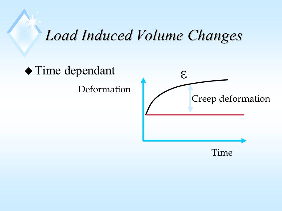 Load Induced Volume Changes u Time dependant Creep deformation Deformation Time