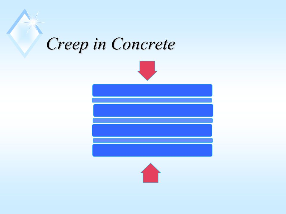 Creep in Concrete