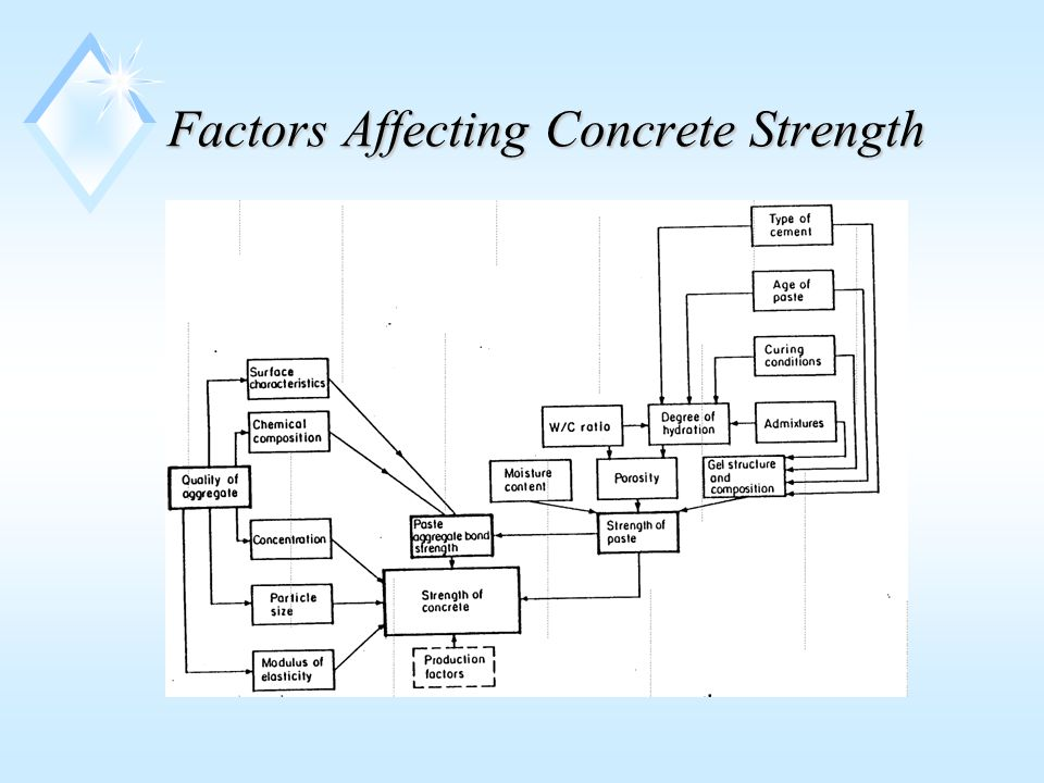Factors Affecting Concrete Strength