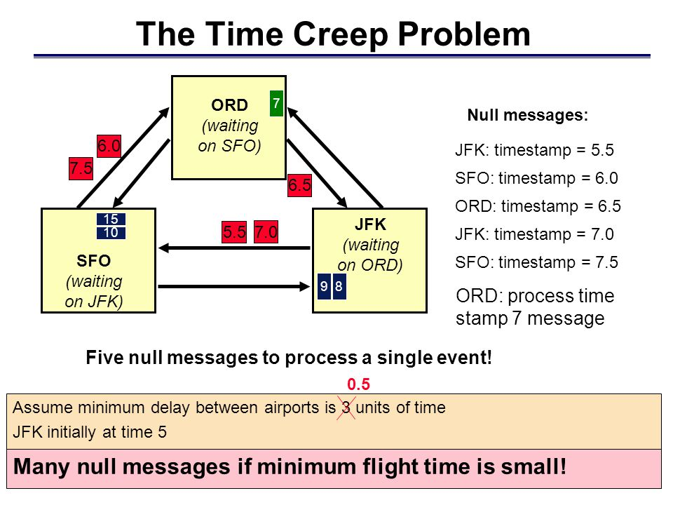 The Time Creep Problem Many null messages if minimum flight time is small.
