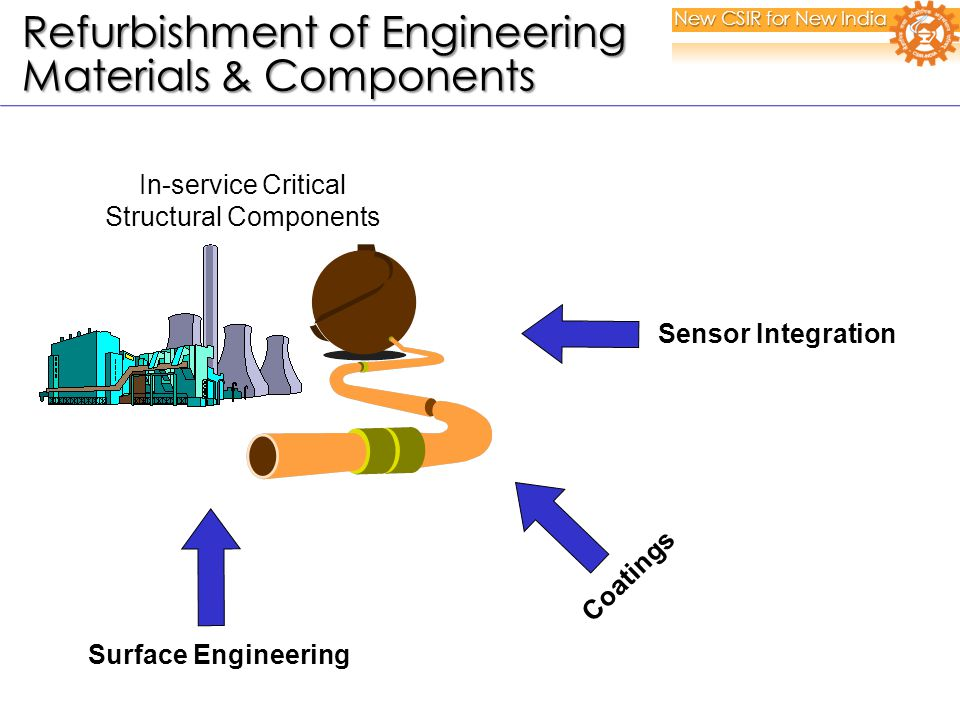In-service Critical Structural Components Sensor Integration Coatings Surface Engineering New CSIR for New India Refurbishment of Engineering Refurbishment of Engineering Materials & Components Materials & Components