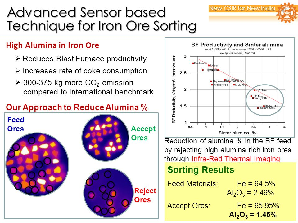 High Alumina in Iron Ore  Reduces Blast Furnace productivity  Increases rate of coke consumption  300-375 kg more CO 2 emission compared to International benchmark Accept Ores Reject Ores Reduction of alumina % in the BF feed by rejecting high alumina rich iron ores through Infra-Red Thermal Imaging Our Approach to Reduce Alumina % Sorting Results Feed Materials: Fe = 64.5% Al 2 O 3 = 2.49% Accept Ores: Fe = 65.95% Al 2 O 3 = 1.45% Feed Ores New CSIR for New India Advanced Sensor based Advanced Sensor based Technique for Iron Ore Sorting Technique for Iron Ore Sorting
