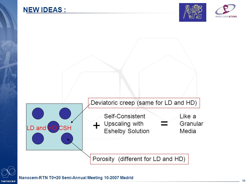 Partner logo here 10 Nanocem-RTN T0+20 Semi-Annual Meeting 10-2007 Madrid NEW IDEAS : Deviatoric creep (same for LD and HD) Porosity (different for LD and HD) + Self-Consistent Upscaling with Eshelby Solution = Like a Granular Media LD and HD CSH