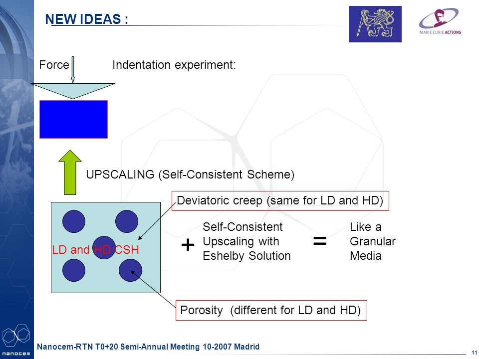 Partner logo here 11 Nanocem-RTN T0+20 Semi-Annual Meeting 10-2007 Madrid NEW IDEAS : Force UPSCALING (Self-Consistent Scheme) Deviatoric creep (same for LD and HD) Porosity (different for LD and HD) + Self-Consistent Upscaling with Eshelby Solution = Like a Granular Media Indentation experiment: LD and HD CSH