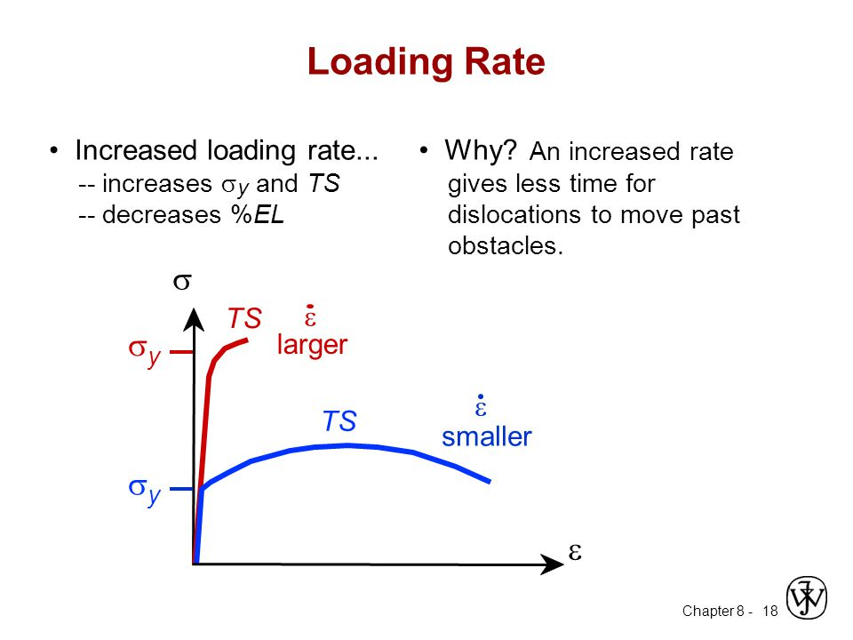 Chapter 8 - 18 Loading Rate Increased loading rate... -- increases  y and TS -- decreases %EL Why? An increased rate gives less time for dislocations