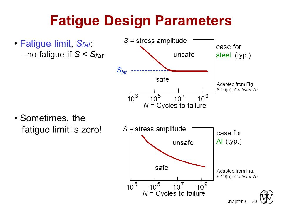 Chapter 8 - 23 Fatigue limit, S fat : --no fatigue if S < S fat Adapted from Fig. 8.19(a), Callister 7e. Fatigue Design Parameters S fat case for stee