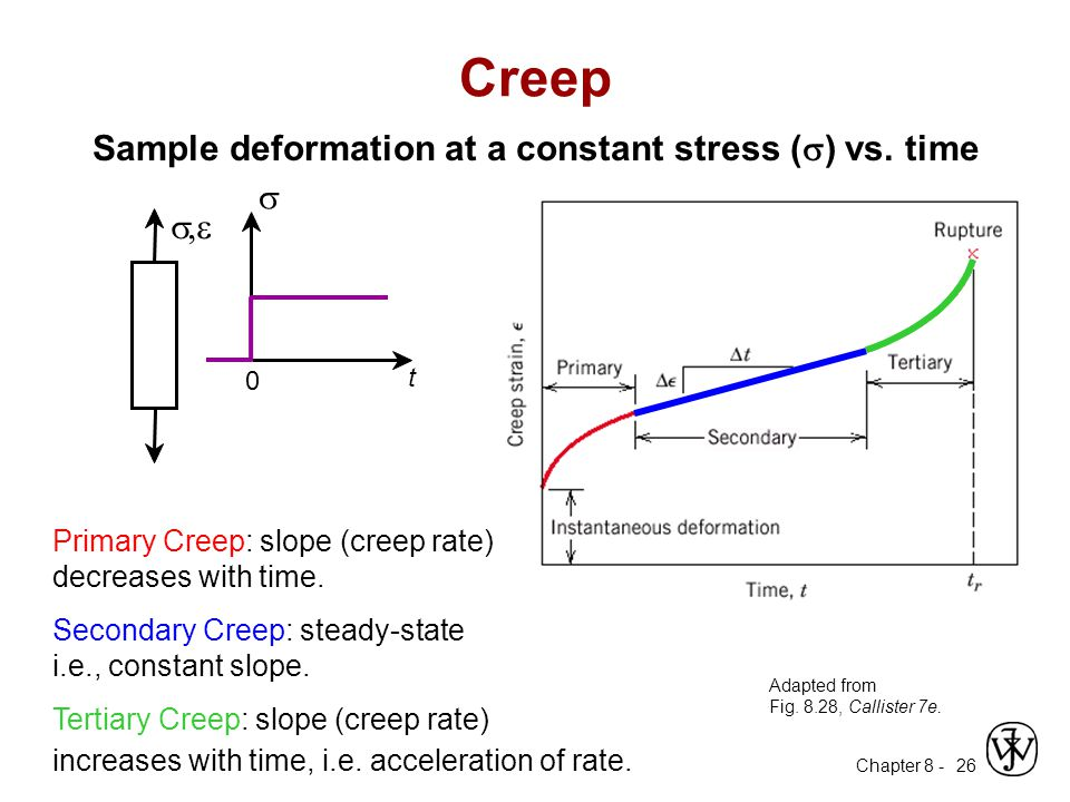 Chapter 8 - 26 Creep Sample deformation at a constant stress (  ) vs. time Adapted from Fig. 8.28, Callister 7e. Primary Creep: slope (creep rate) de