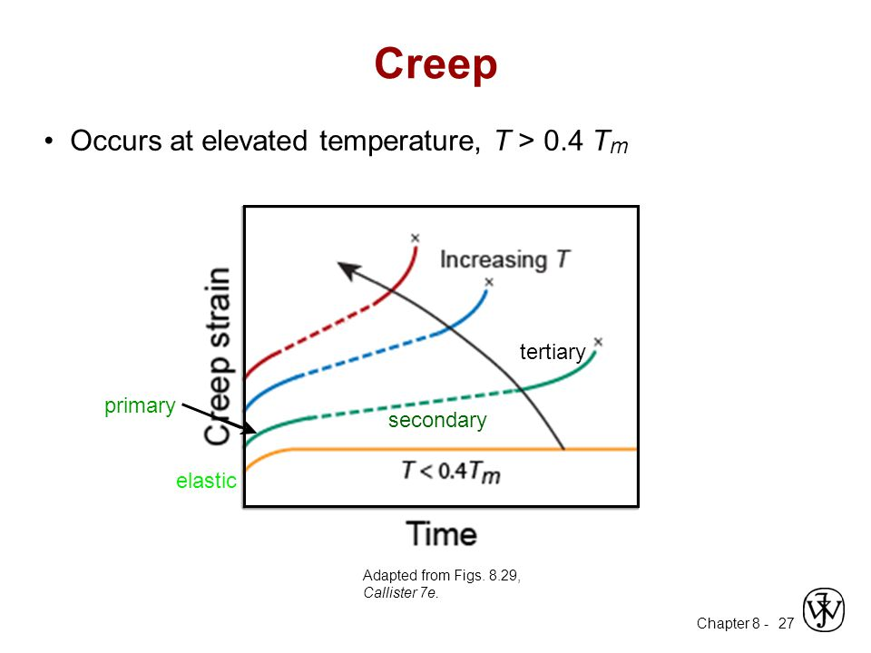 Chapter 8 - 27 Occurs at elevated temperature, T > 0.4 T m Adapted from Figs. 8.29, Callister 7e. Creep elastic primary secondary tertiary