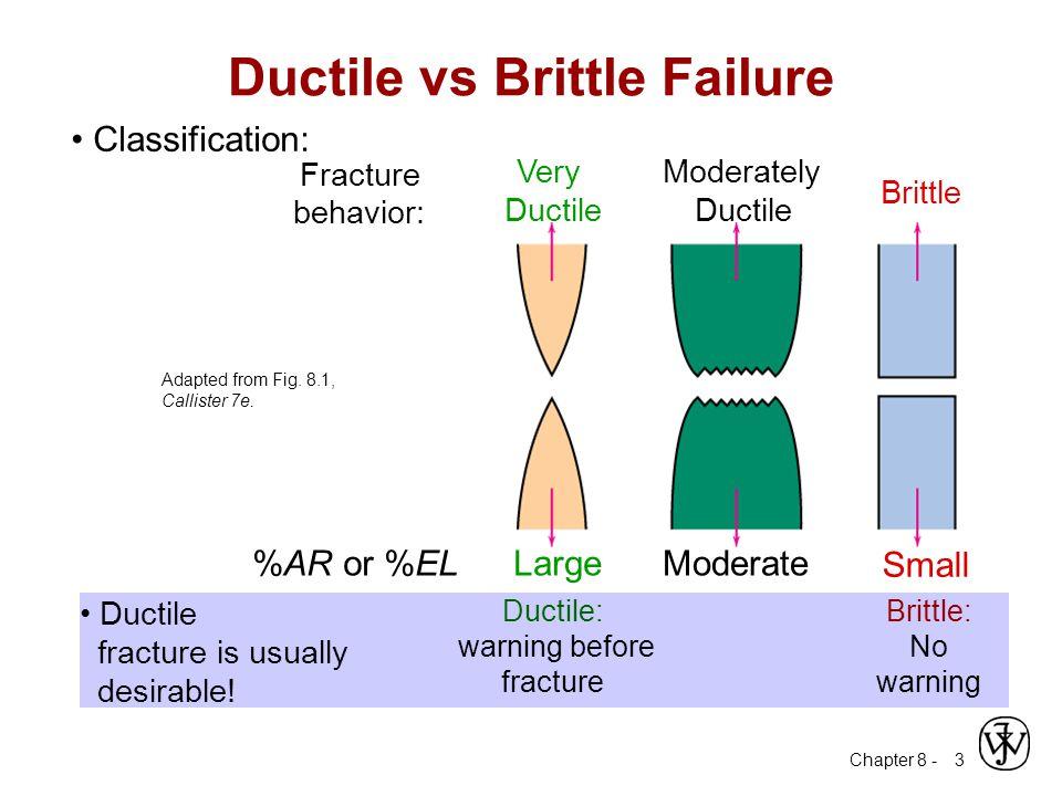 Chapter 8 - 3 Ductile vs Brittle Failure Very Ductile Moderately Ductile Brittle Fracture behavior: LargeModerate%AR or %EL Small Ductile fracture is