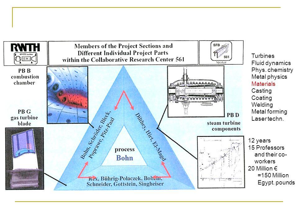 Turbines Fluid dynamics Phys.
