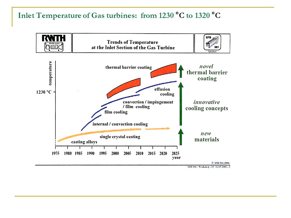 Inlet Temperature of Gas turbines: from 1230 °C to 1320 °C