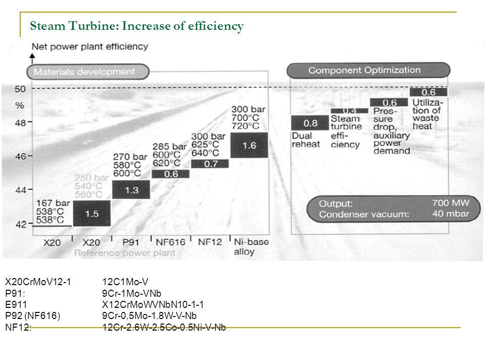 Steam Turbine: Increase of efficiency X20CrMoV12-112C1Mo-V P91: 9Cr-1Mo-VNb E911X12CrMoWVNbN10-1-1 P92 (NF616) 9Cr-0,5Mo-1.8W-V-Nb NF12: 12Cr-2.6W-2.5Co-0.5Ni-V-Nb
