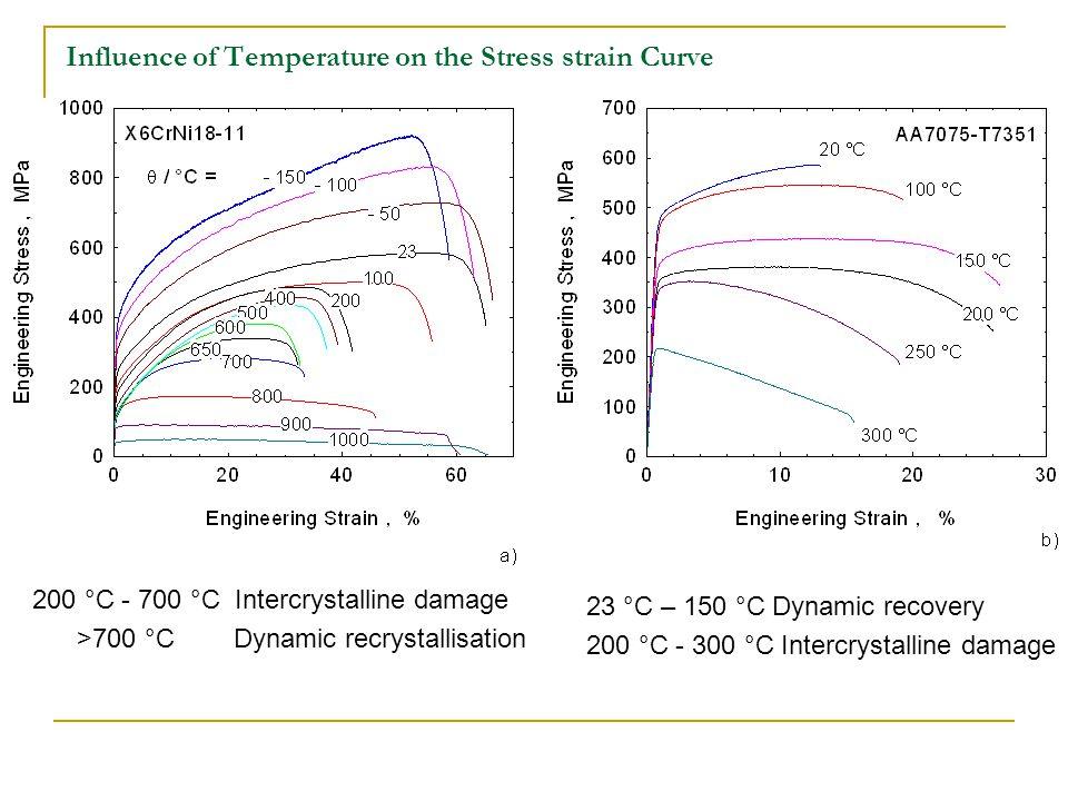 Influence of Temperature on the Stress strain Curve 200 °C - 700 °C Intercrystalline damage >700 °C Dynamic recrystallisation 23 °C – 150 °C Dynamic recovery 200 °C - 300 °C Intercrystalline damage